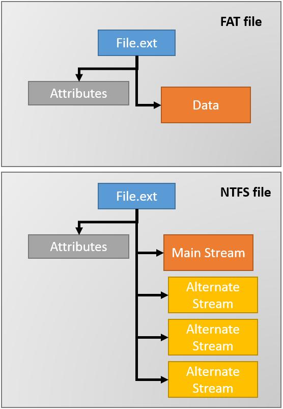 Alternate Data Streams
