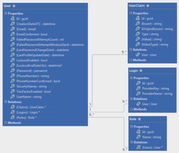 ASP.NET Identity Model